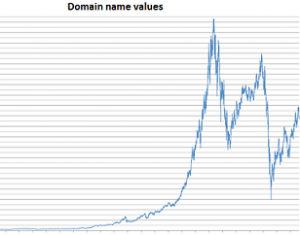 Domain name investments. Value of a domain name can go up as well as down
